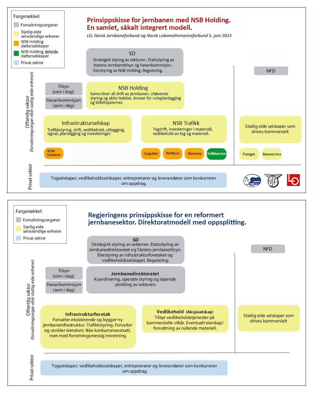 Jernbanereformen infografikk-2 illustrasjon-1